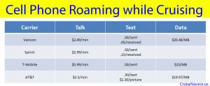 Cruise Ship Cell Phone Roaming Charges v1