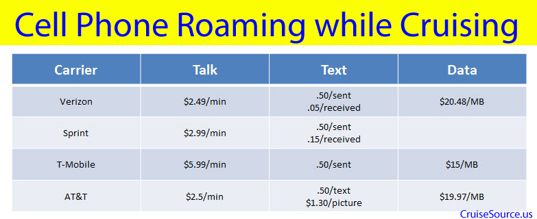 Cruise Ship Cell Phone Roaming Charges by carrier
